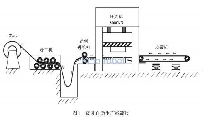 级进模多工位冲压自动化生产线