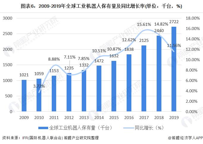 图表6:2009-2019年全球工业机器人保有量及同比增长率(单位:千台,%)