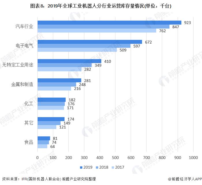 图表8:2019年全球工业机器人分行业运营库存量情况(单位:千台)
