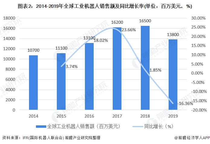 图表2:2014-2019年全球工业机器人销售额及同比增长率(单位:百万美元,%)