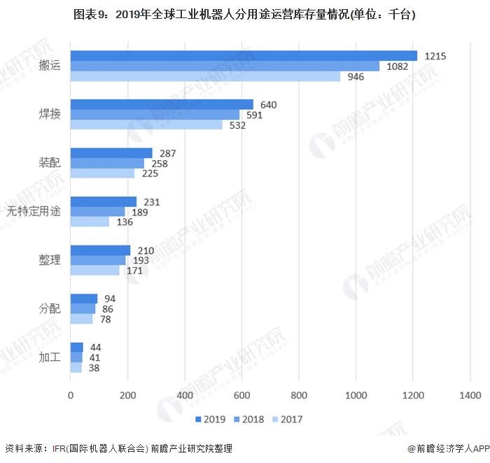 图表9:2019年全球工业机器人分用途运营库存量情况(单位:千台)